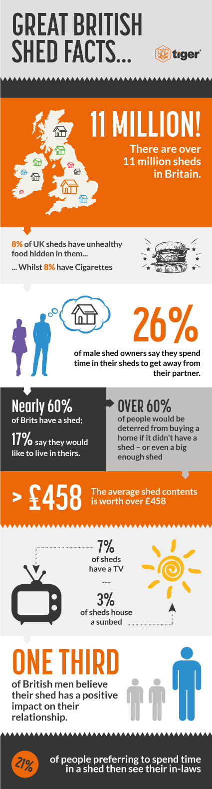 Great British Shed Facts