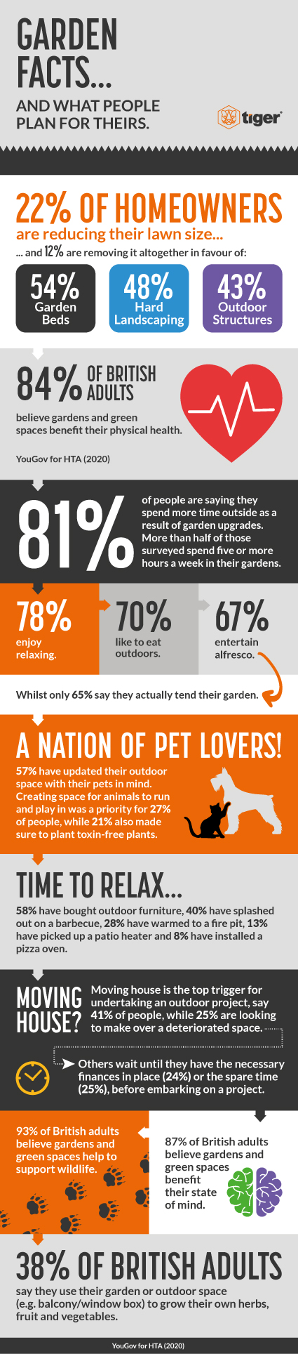 Garden Facts